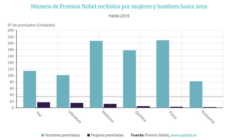 Gráfica que muestra la proporción de hombres y mujeres que han ganado el Premio Nobel